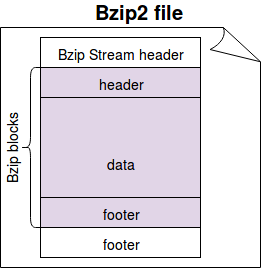 Bzip2 compression in Apache Spark on waitingforcode com