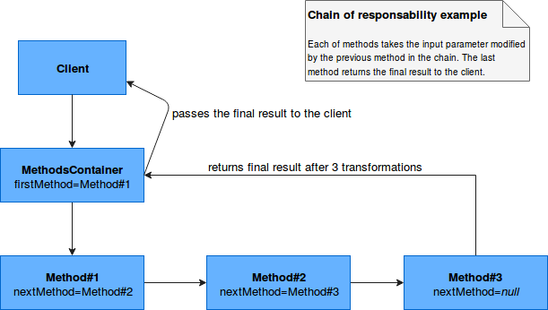 Chain of responsibility design pattern in Spark SQL UDF on