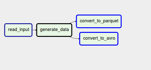 ETL data patterns with Apache Airflow on waitingforcode com
