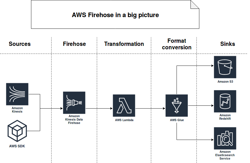 AWS Kinesis Firehose, event time and batch layer on waitingforcode
