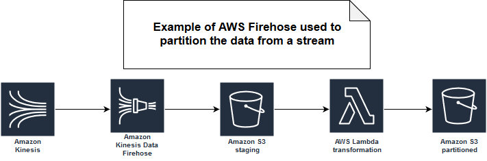 AWS Kinesis Firehose, event time and batch layer on