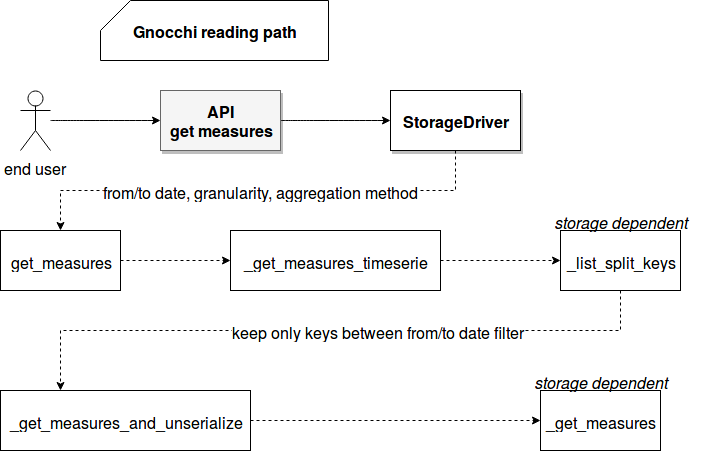 Reading aggregates in Gnocchi on waitingforcode com