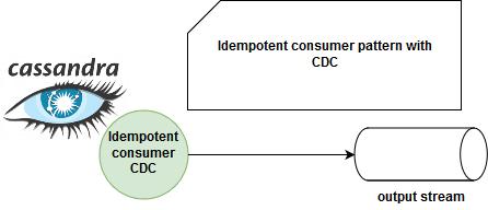Change Data Capture and Apache Cassandra idempotent consumer