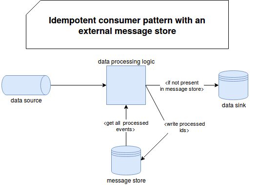 Idempotent consumer pattern on waitingforcode com - articles about