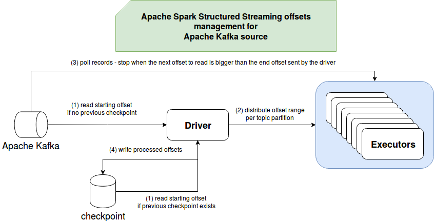 Apache Spark Structured Streaming and Apache Kafka offsets