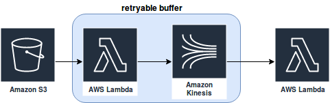 AWS Lambda - does it fit in with data processing ? on waitingforcode