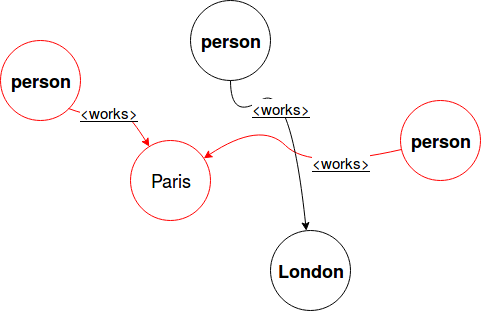 Motifs finding in GraphFrames on waitingforcode com - articles about