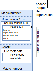 Data storage in Apache Parquet on waitingforcode com - articles