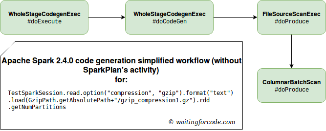The who, when, how and what of Apache Spark SQL code