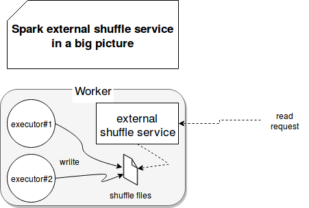 External shuffle service in Apache Spark on waitingforcode