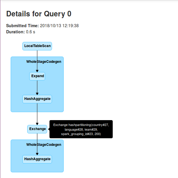 Grouping sets in Apache Spark SQL on waitingforcode com