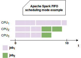 FAIR jobs scheduling in Apache Spark on waitingforcode com