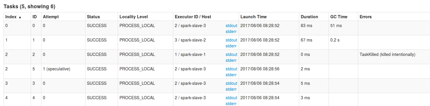 Speculative execution in Spark on waitingforcode com - articles