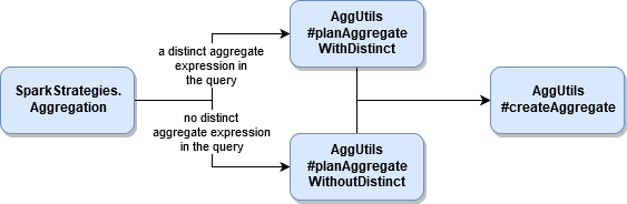 Aggregations execution in Apache Spark SQL on waitingforcode