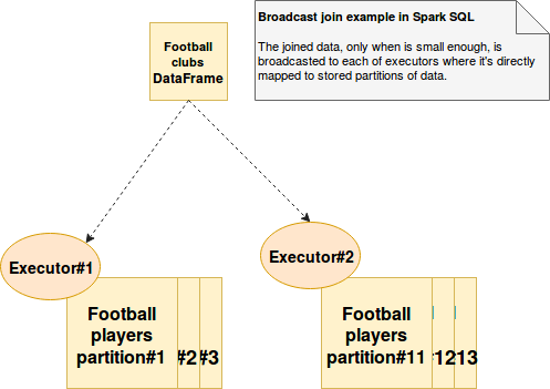 Broadcast join in Spark SQL on waitingforcode com - articles about
