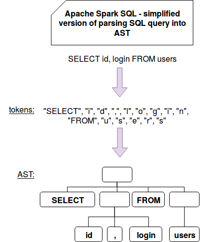 Writing custom optimization in Apache Spark SQL - parser on