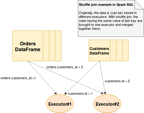Shuffle join in Spark SQL on waitingforcode com - articles