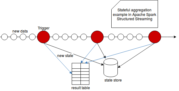Stateful aggregations in Apache Spark Structured Streaming on