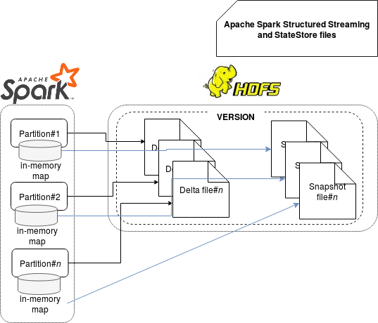 StateStore in Apache Spark Structured Streaming on waitingforcode