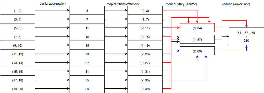 Tree aggregations in Spark on waitingforcode com - articles